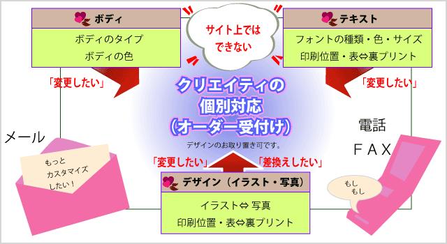 フィグ:個別対応の概略